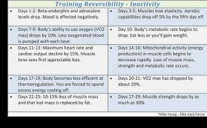Training Reversibility Inactivity
