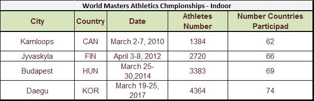 Masters Athletics competing figures