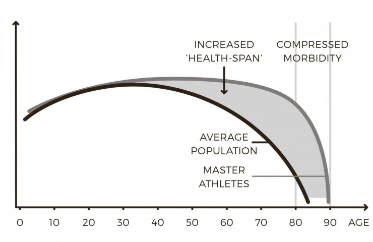 aging athletes