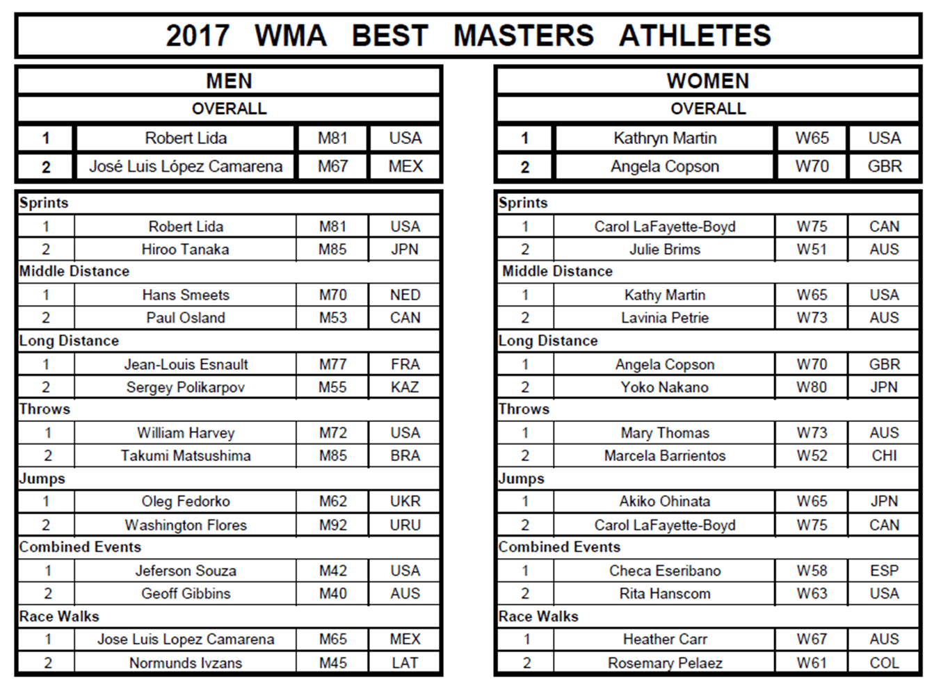 WMA athlete of the year 2017