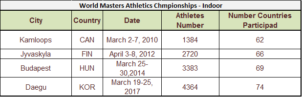 Masters Athletics competing figures